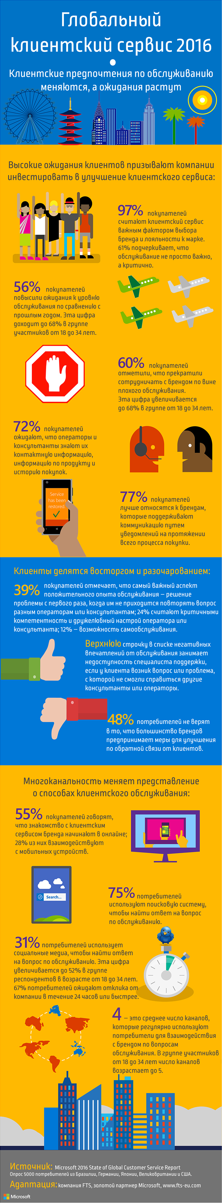 2016_Global_Customer_Service_Infographic_RU_1