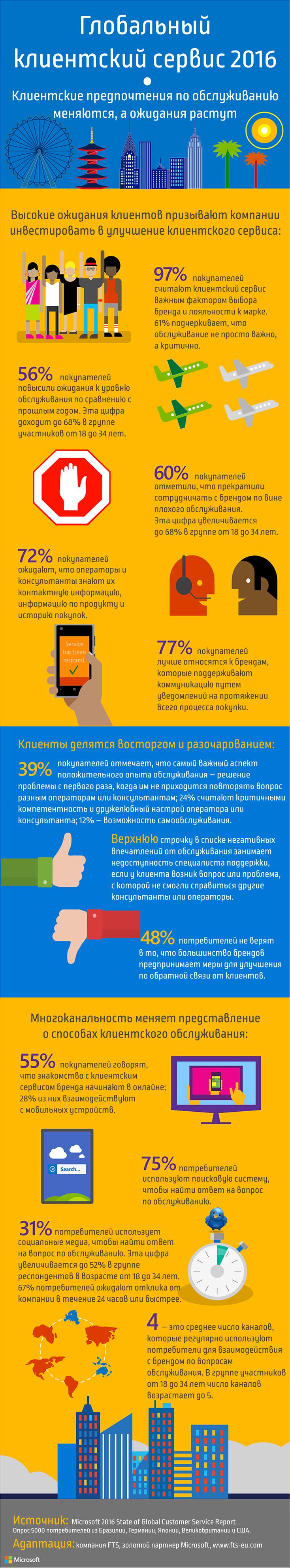 2016_Global_Customer_Service_Infographic_RU_1