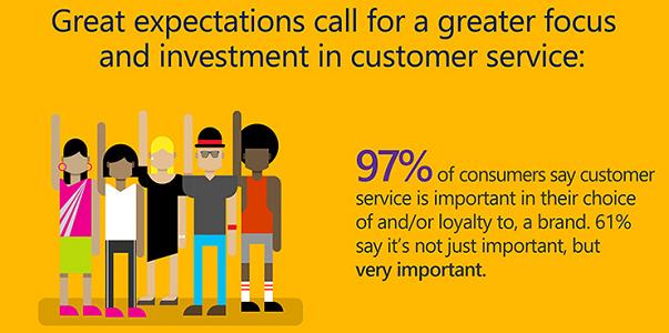 Проучване за качеството на обслужване и за очакванията на клиентите по света 2016: Инфографика