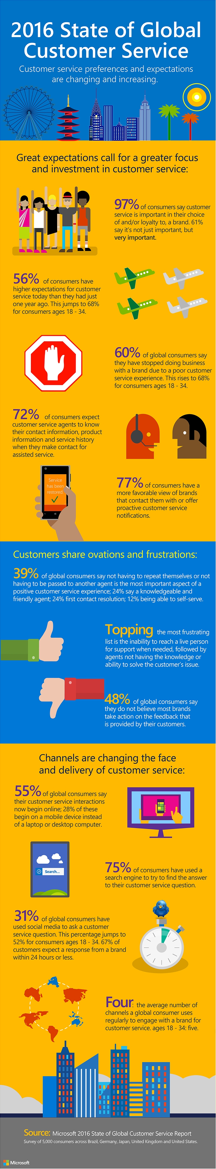 2845.2016_Global_Customer_Service_Infographic.jpg-750x0
