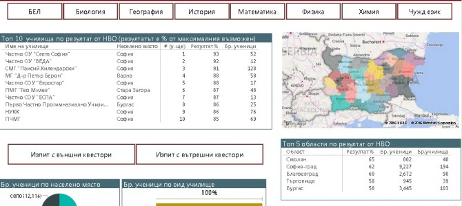 Класация на училищата в България – Oтчет с Power BI